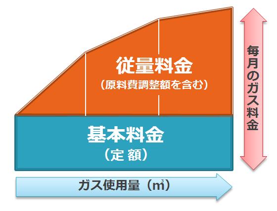 料金体系-イメージ